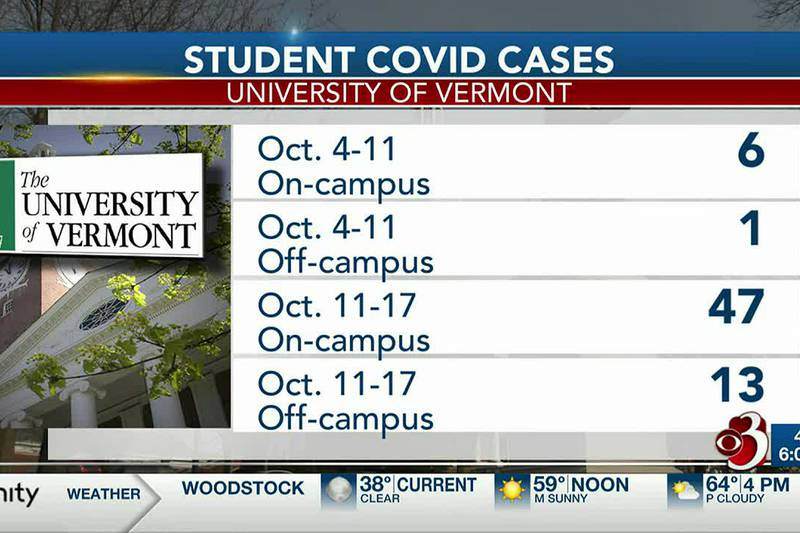 There's a rise in coronavirus cases on the University of Vermont's campus.