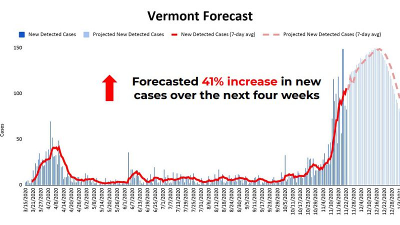 Vermont daily case count modeling.